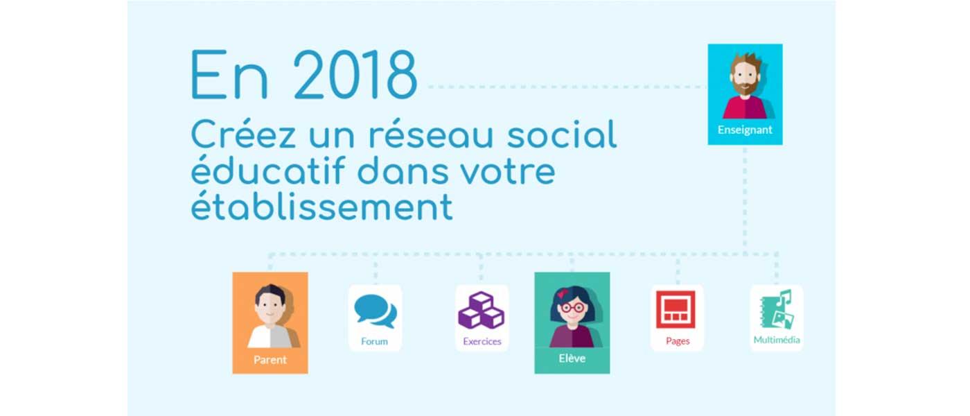 ONE & NEO, le 1e réseau social éducatif
